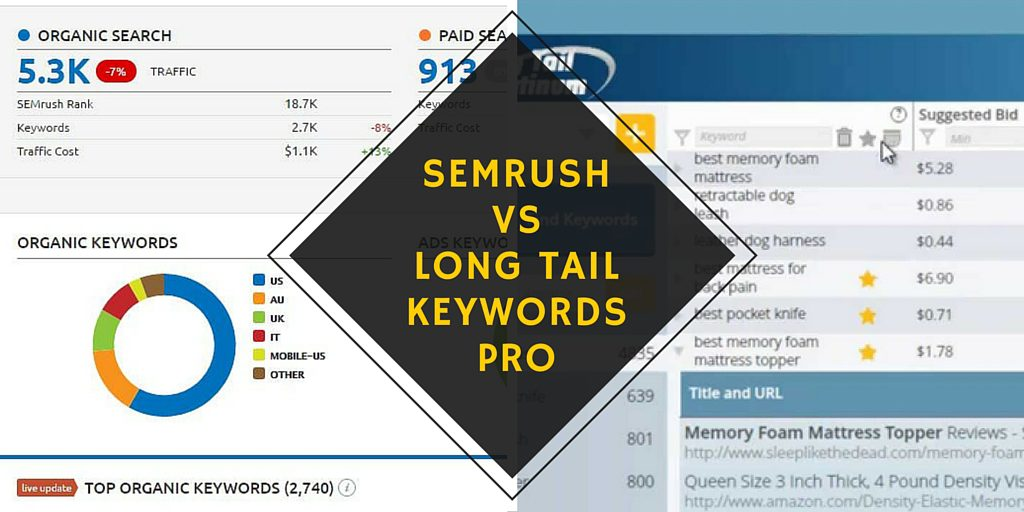 MediahutDigital-SEMRush-LongTailKeywordsPro-Review