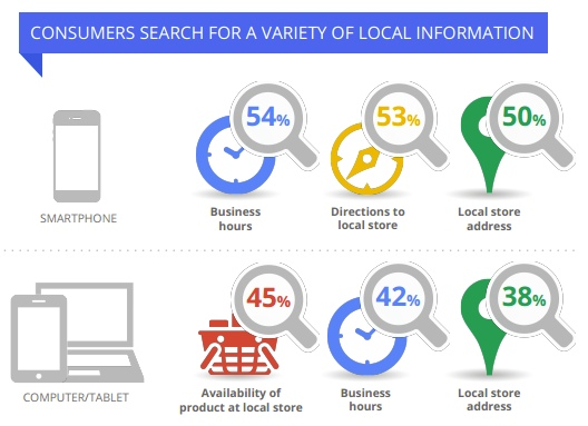 Media-Hut-Digital-Local-Search-intent